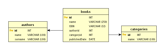 Database book isbn